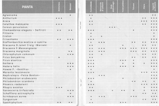 elenco piante e loro benifici